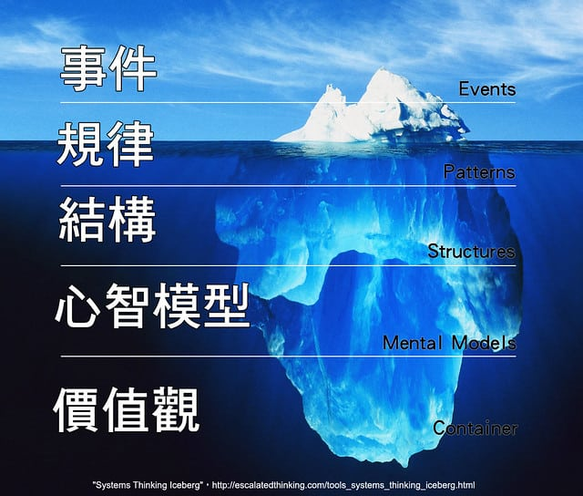 Tip of the Iceberg --- Image by © Ralph A. Clevenger/CORBIS systems thinking iceberg 由賣場觀察來看Systems Thinking Iceberg與脈絡洞察 systems thinking iceberg in store 06
